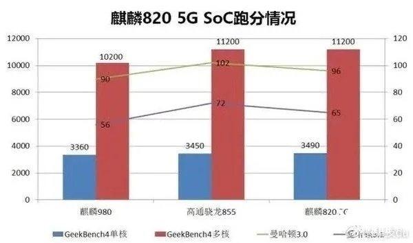 testes benchmark processador huawei