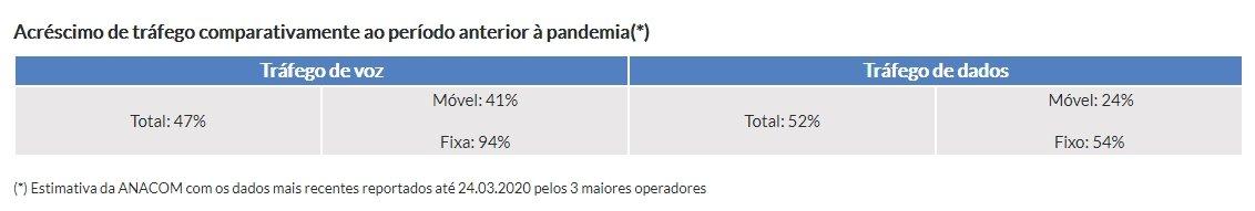 dados da ANCOM