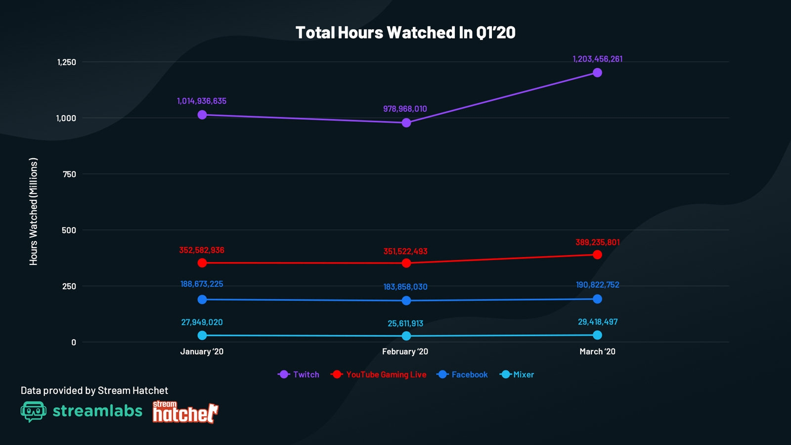 dados de horas visualizadas streaming