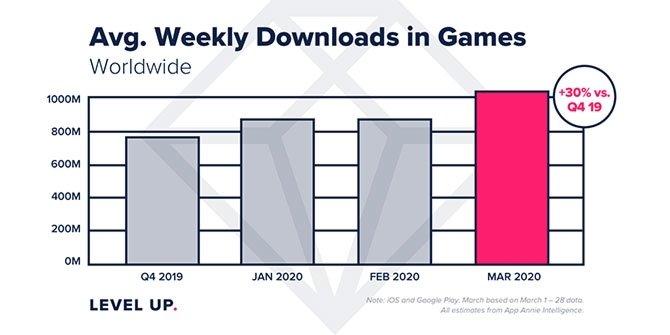 crescimento downloads mobile