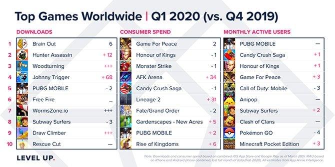 jogos mais descarregados mobile