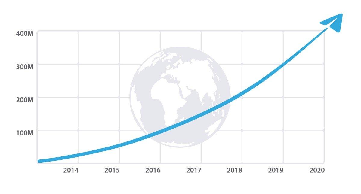 crescimento telegram