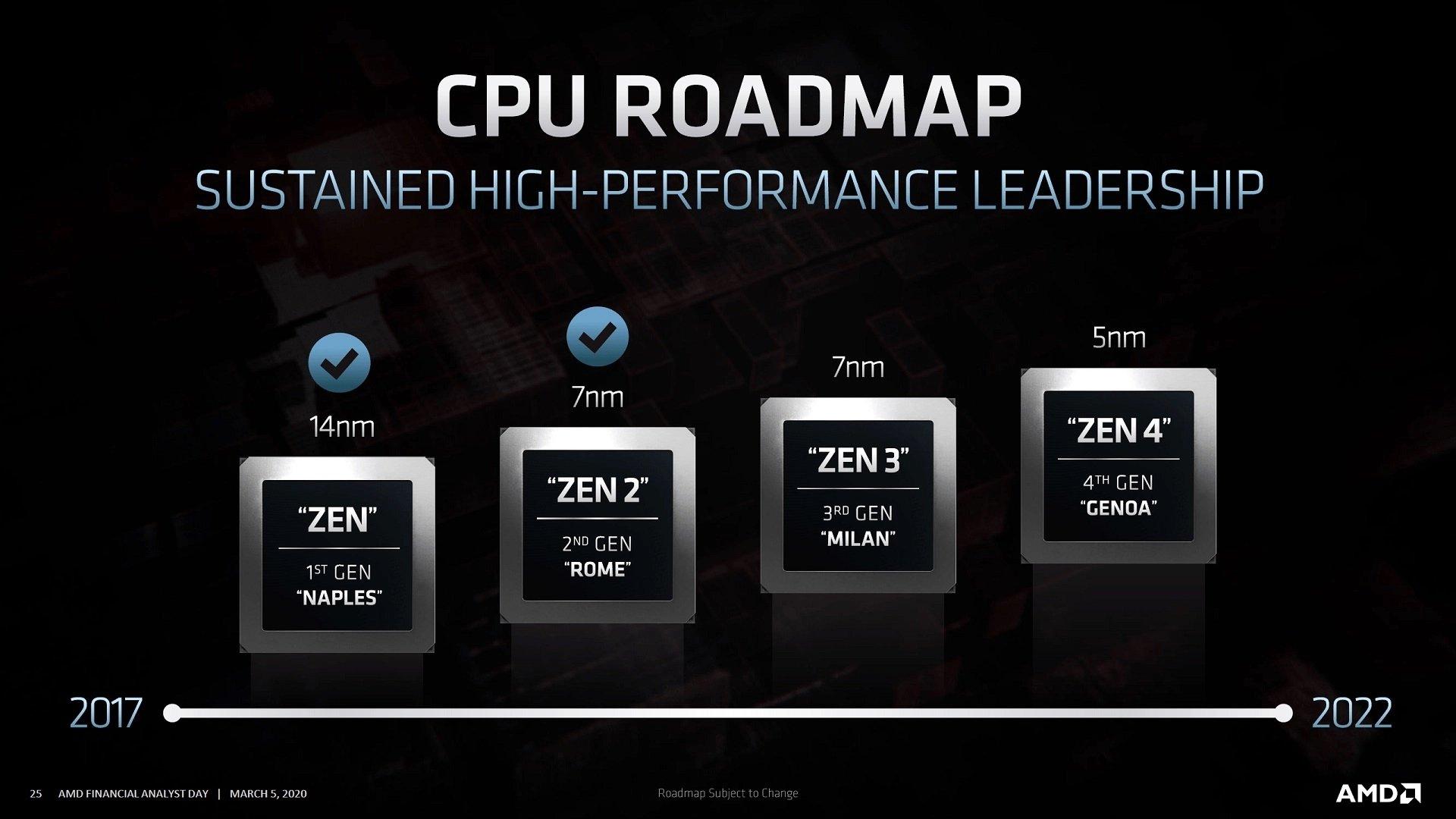 arquitetura AMD