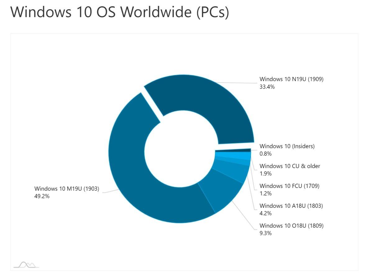 Windows 10 uso