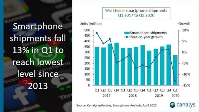 vendas de smartphones em queda