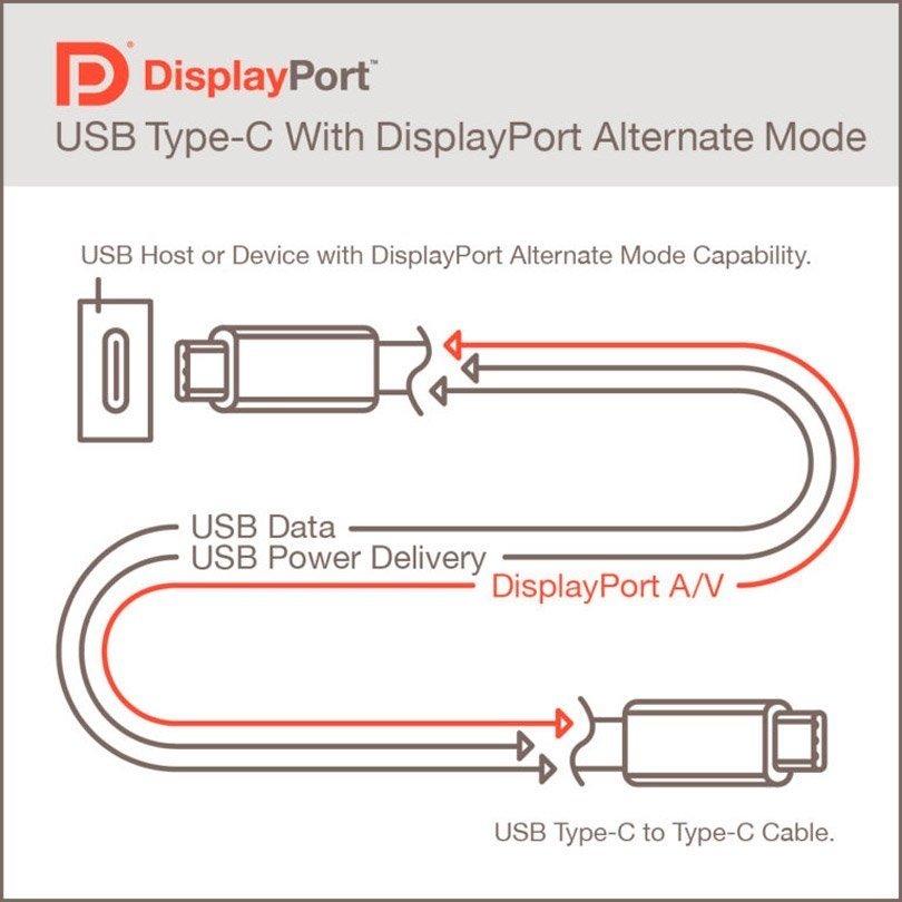 USB 4 padrão VESA