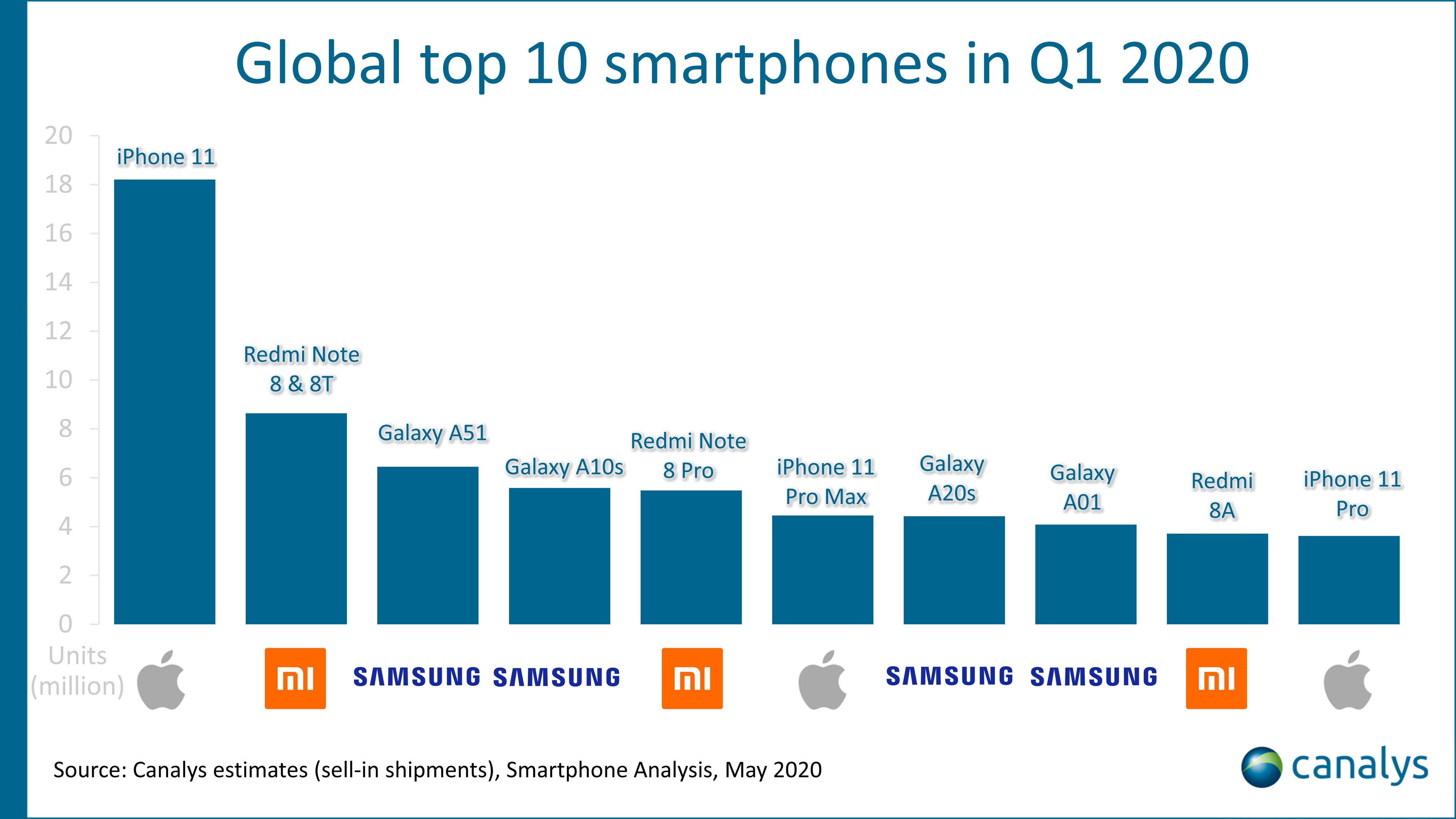 vendas de smartphones a nível mundial