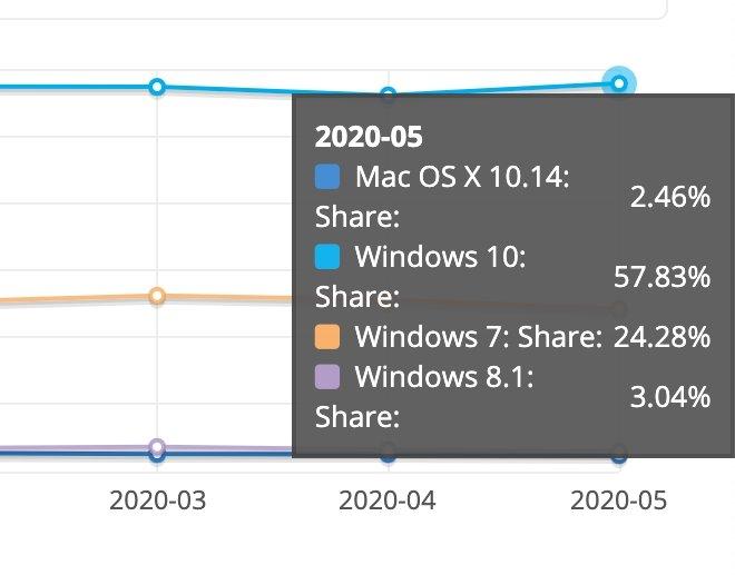 dados de utilização dos sistemas operativos