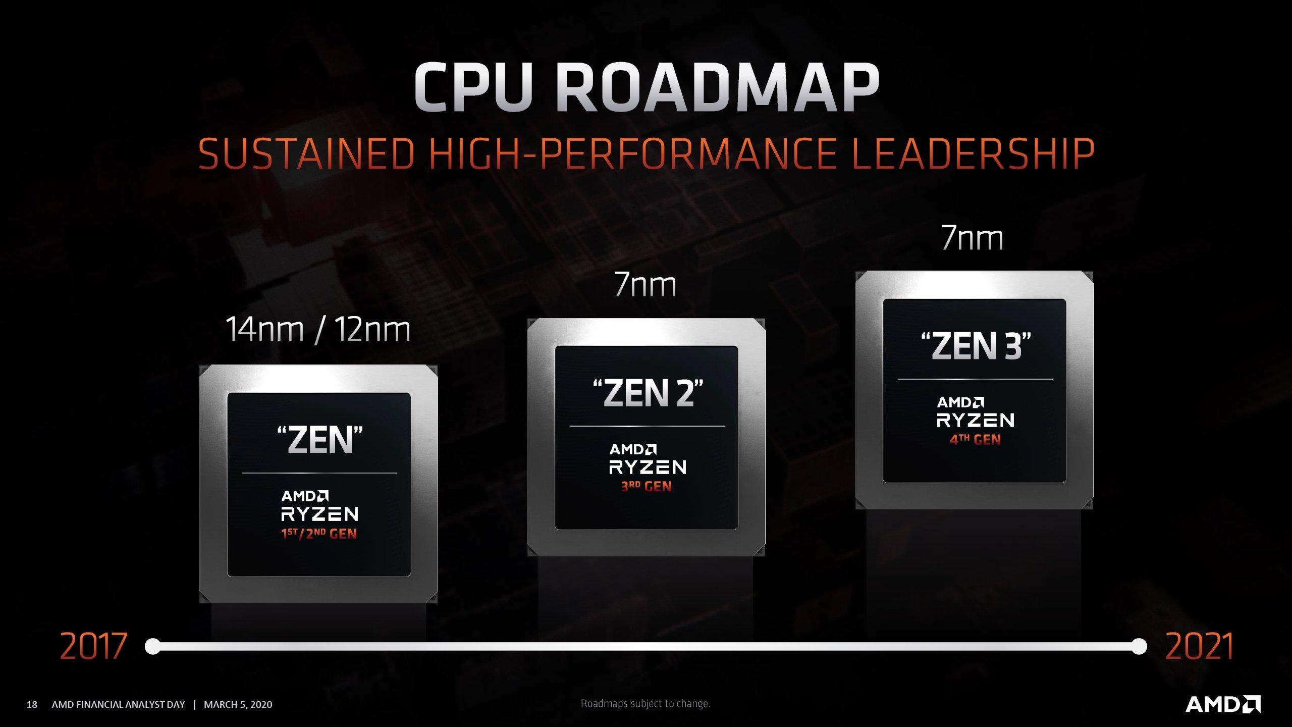 Calendário lançamentos AMD