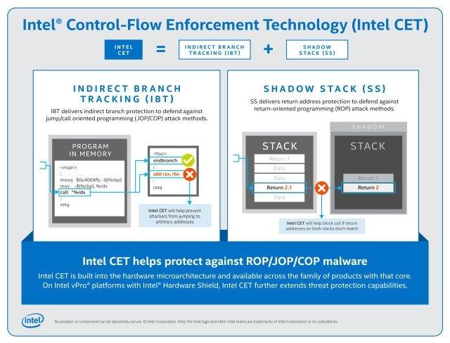 funcionamento do sistema da Intel