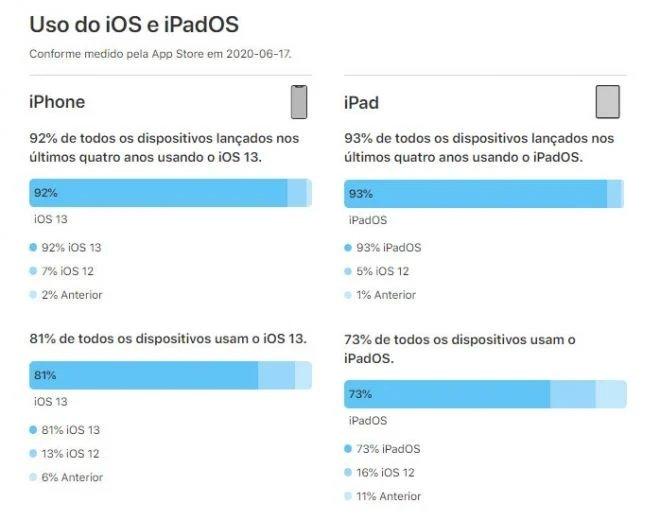 dados apple sobre ios