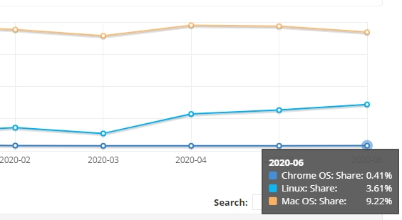 dados de uso do linux