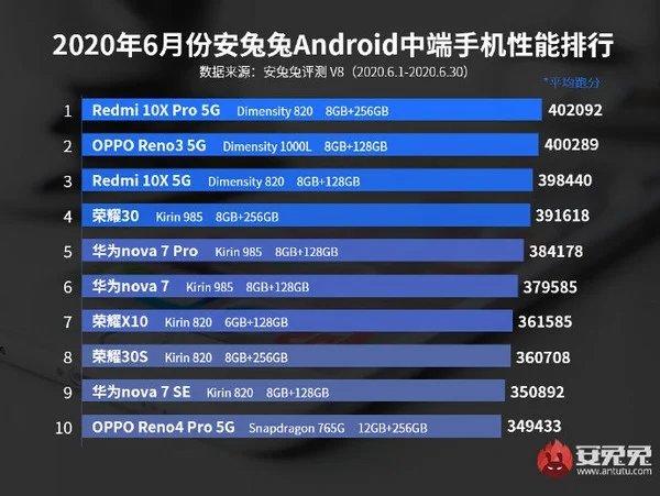 smartphones desempenho gama intermédia antutu