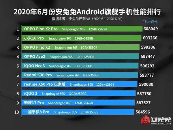 antutu lista smartphones desempenho topo
