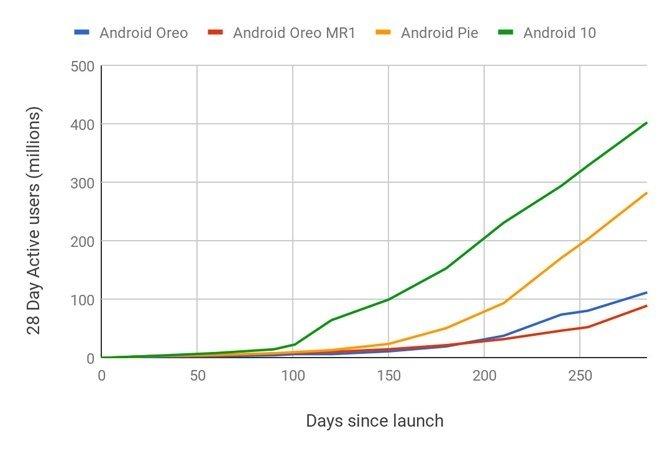 adoção da google android