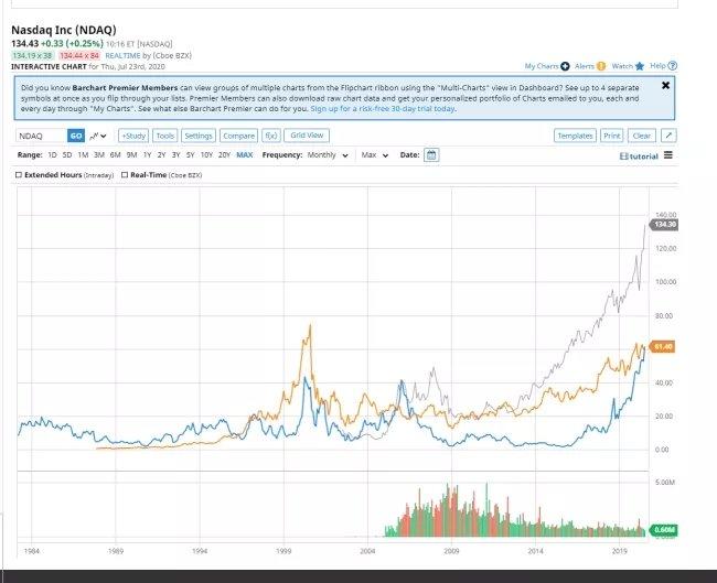 diferenças de valores stock intel amd
