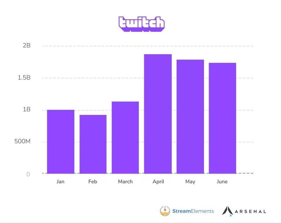 dados twitch