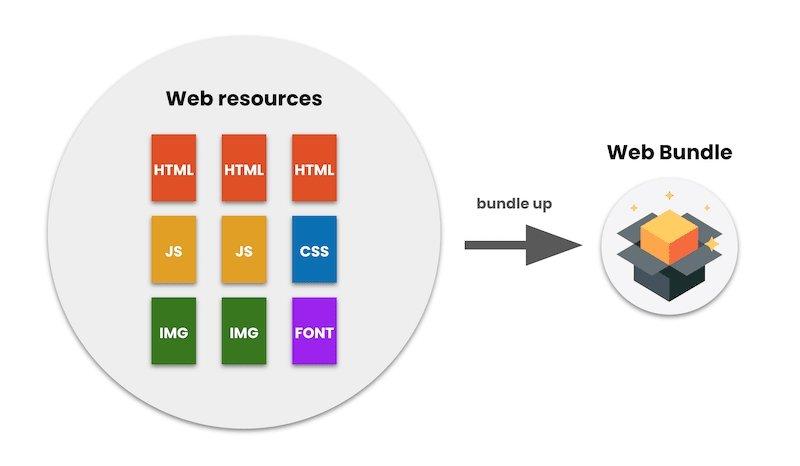 web bundle