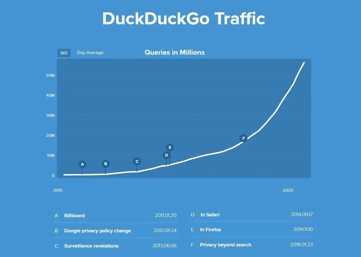tráfego do portal DuckDuckGo