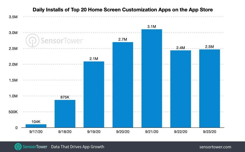 downloads apps personalização ios 14