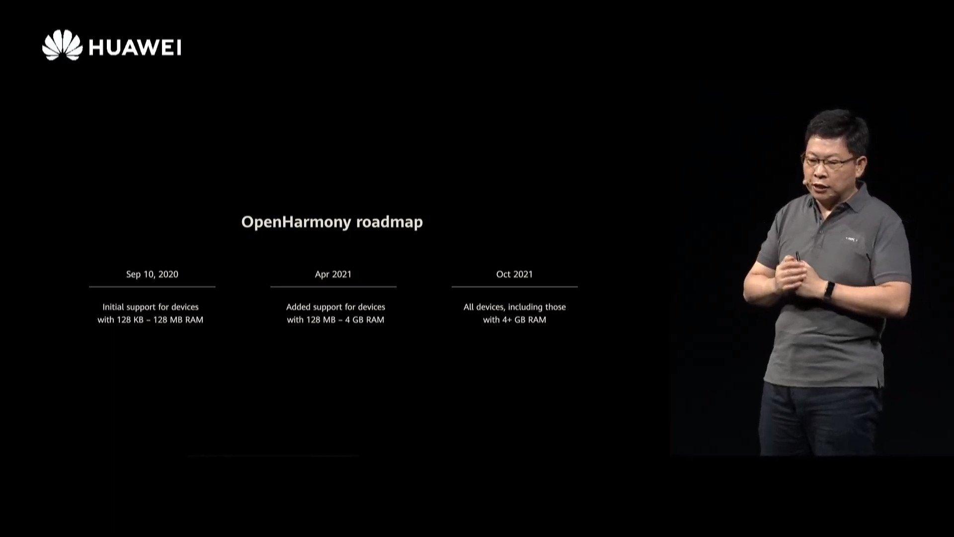 planos da Huawei para harmonyos
