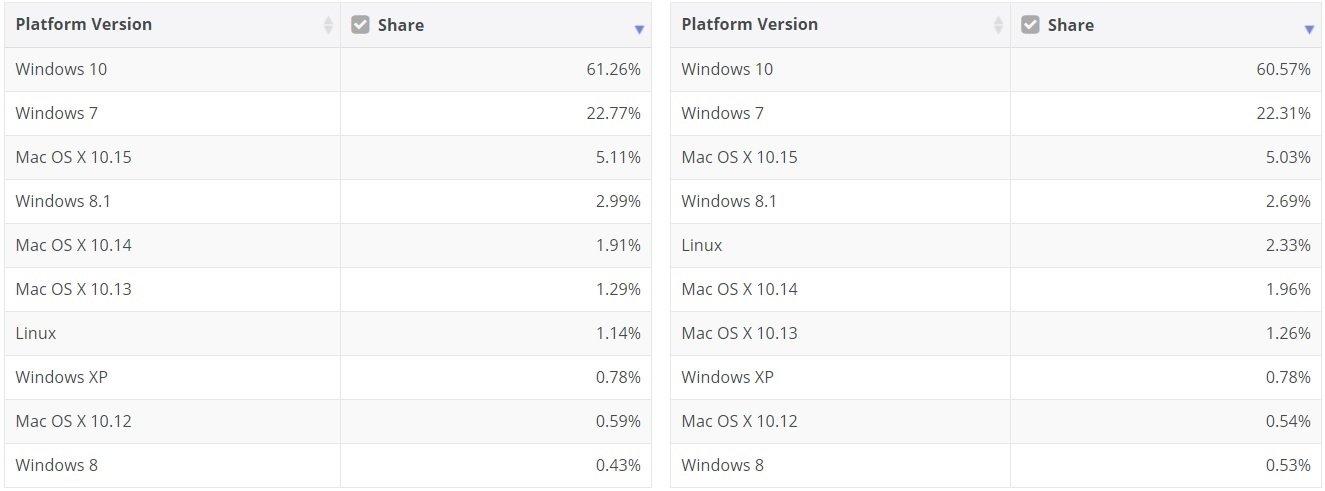 dados dos diferentes sistemas windows
