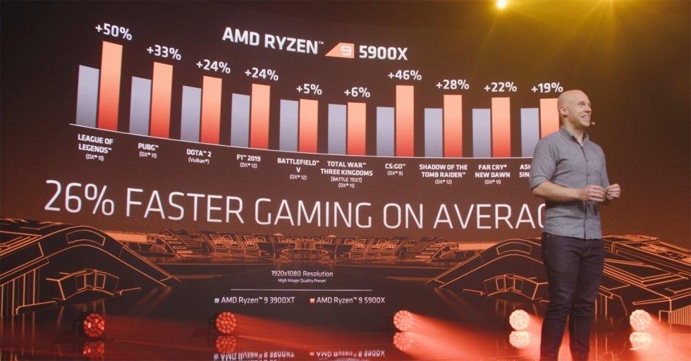 desempenho dos diferentes processadores da AMD