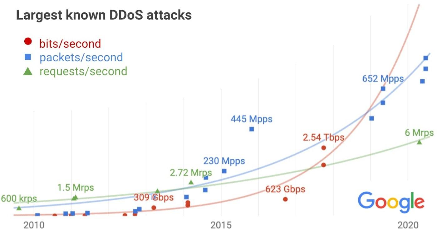 futuro dos ataques DDoS