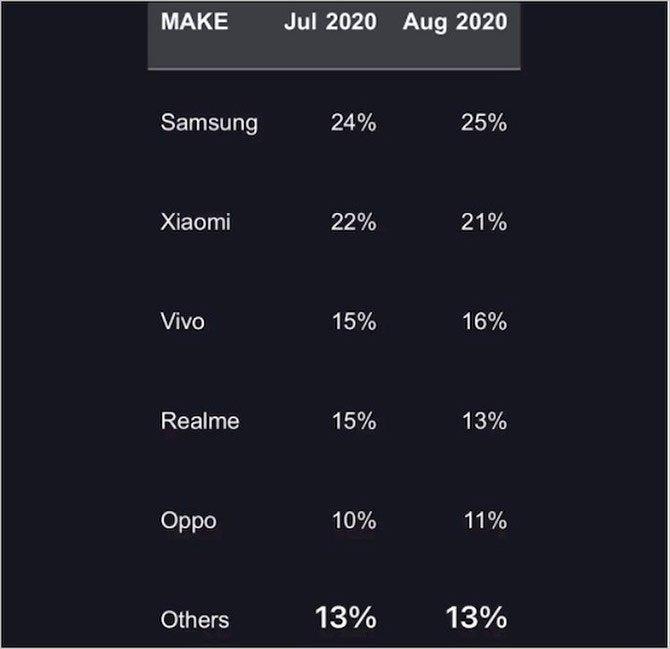 dados de vendas das fabricantes no mercado