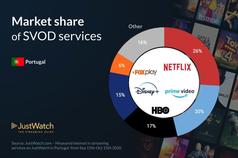 mercado de streaming em Portugal