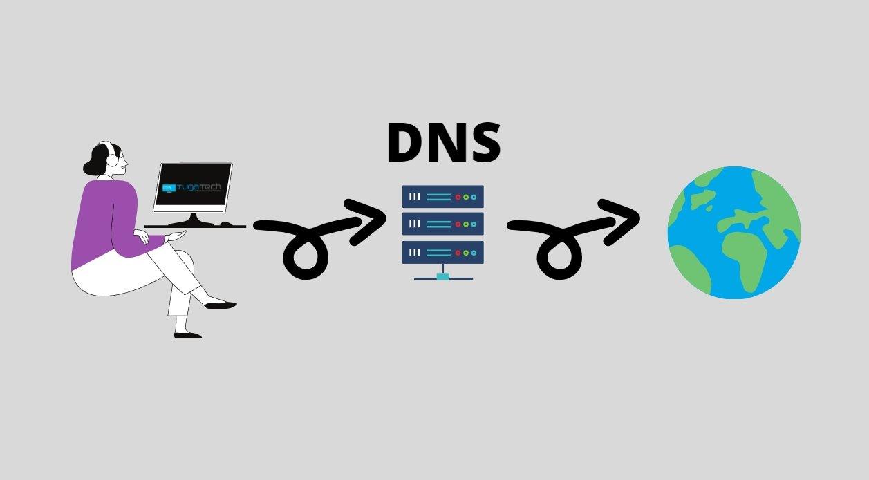 Funcionamento base DNS