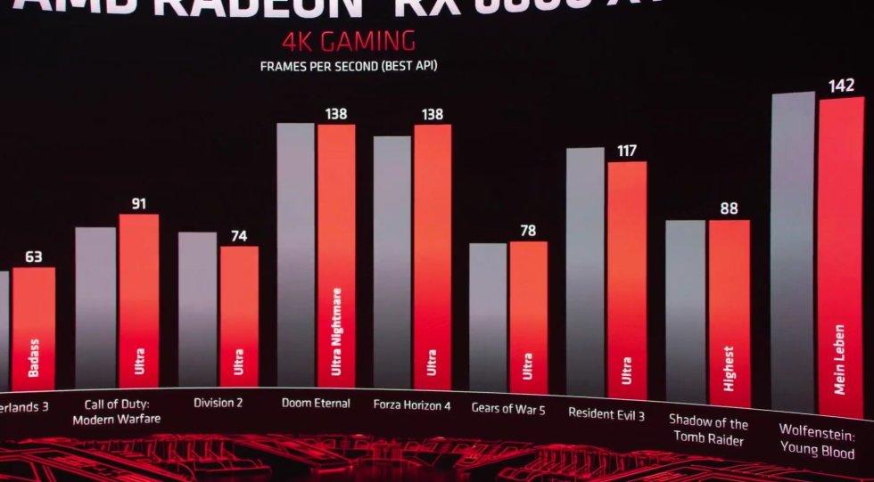 desempenho gráficas da AMD