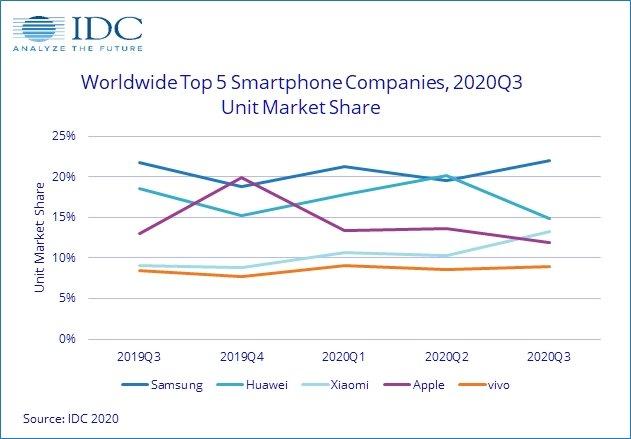 dados da IDC sobre vendas de smartphones