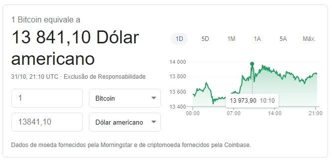 Bitcoin valor google