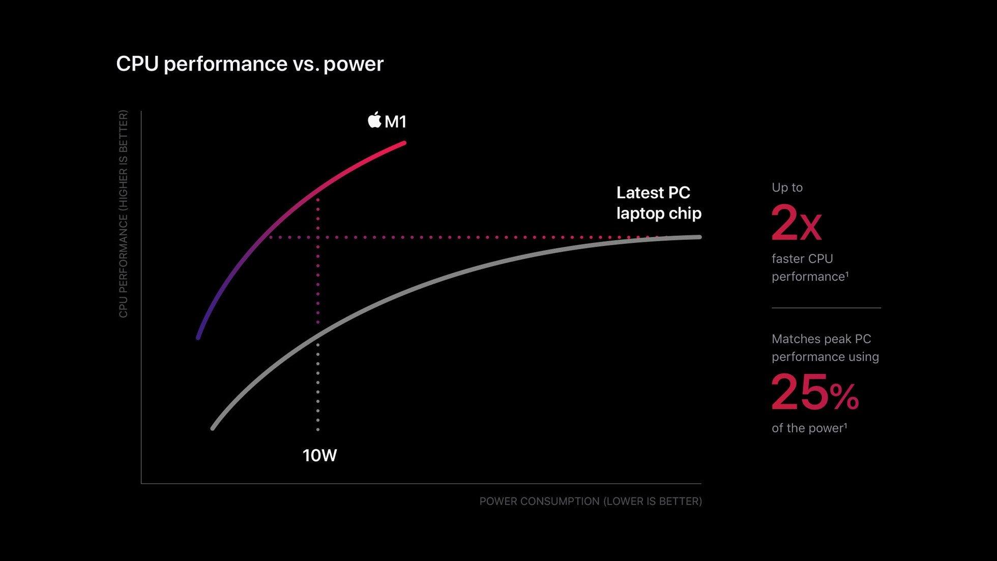 desempenho processador m1