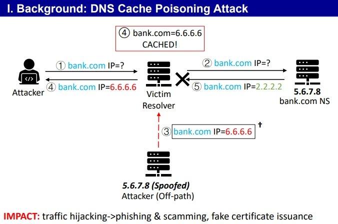 exemplo de ataque DNS