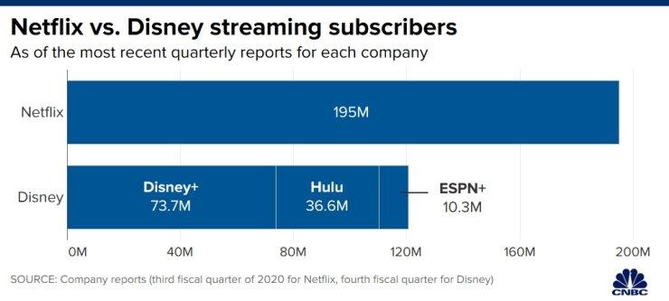 comparação streaming Disney