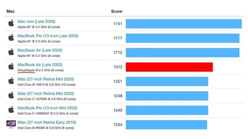 testes processador apple vs intel