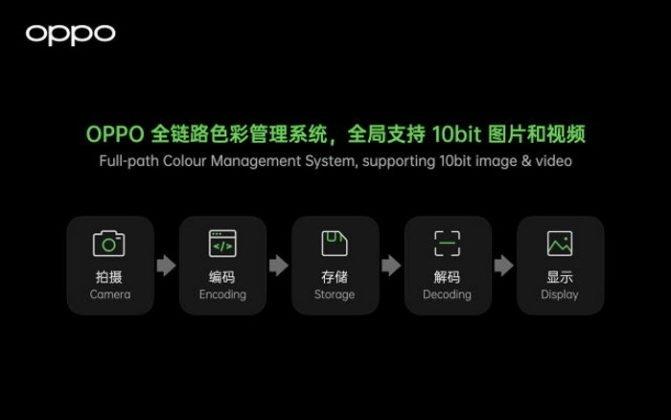 slide da oppo sobre tecnologia de cores do ecrã find x3