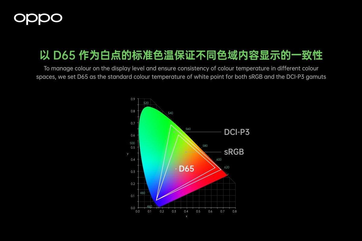 tecnologia de cores oppo ecrãs