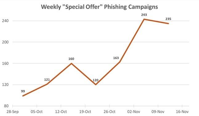 crescimento de ataques spam