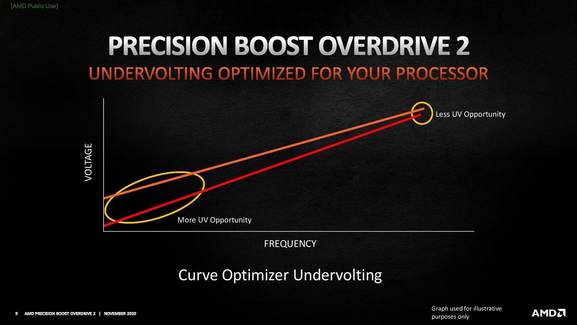 AMD PBO undervolting