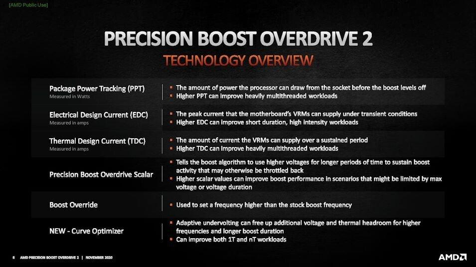 AMD PBO