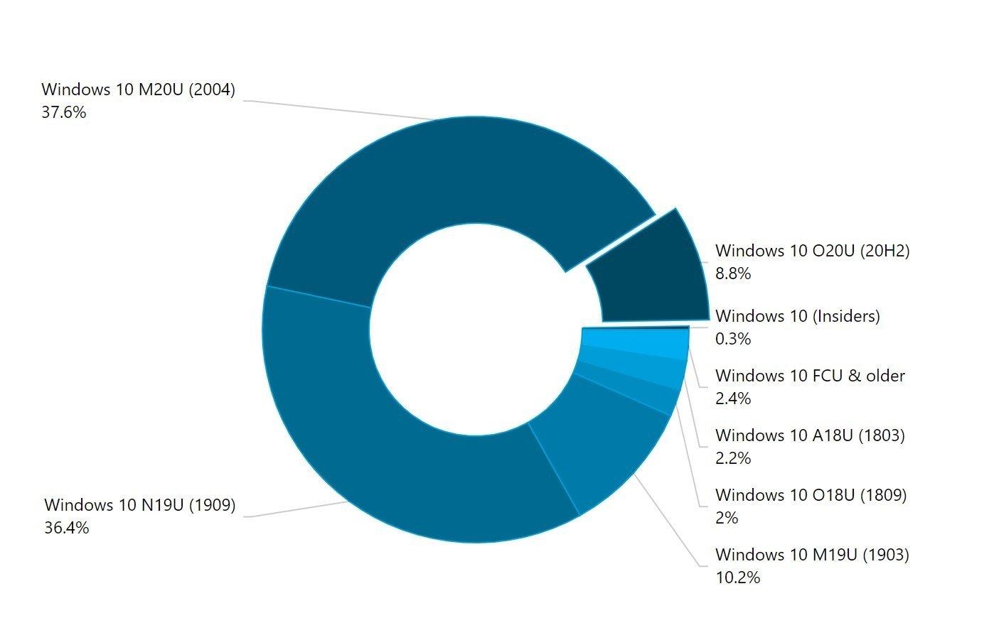 diferentes versões do Windows 10