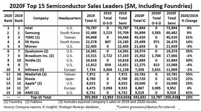 tabela das empresas e receitas no mercado