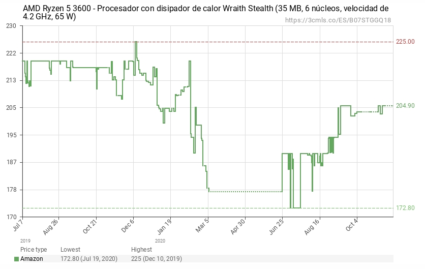preços diferentes da AMD