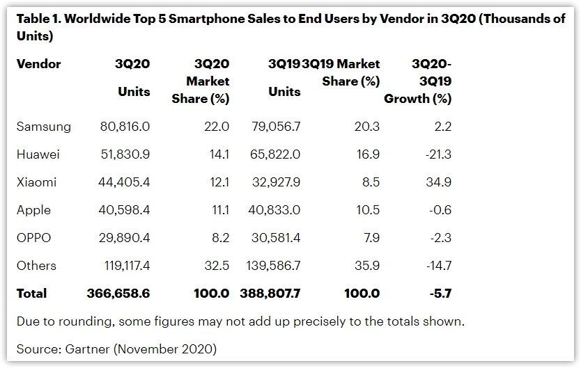 dados da venda de smartphones