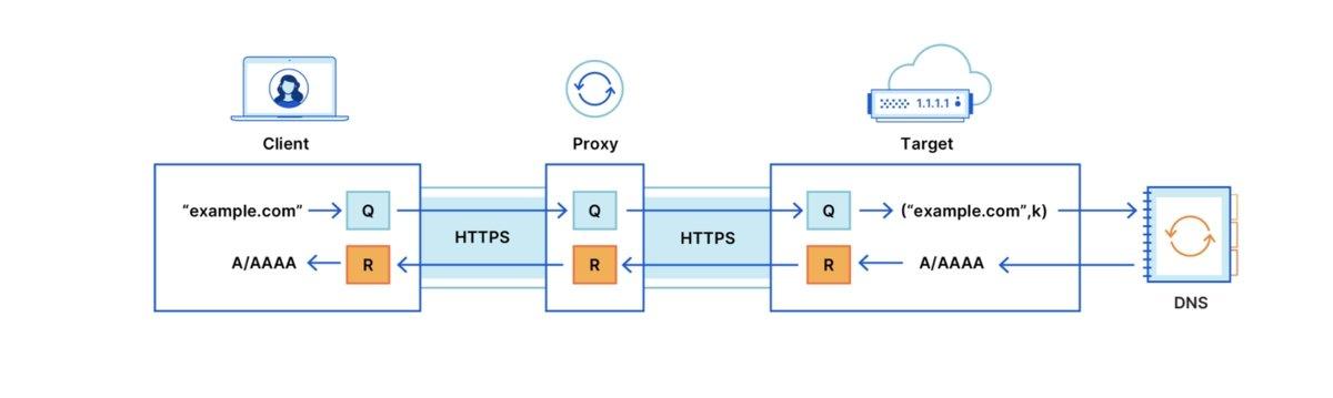 sistema da cloudflare para mais privacidade