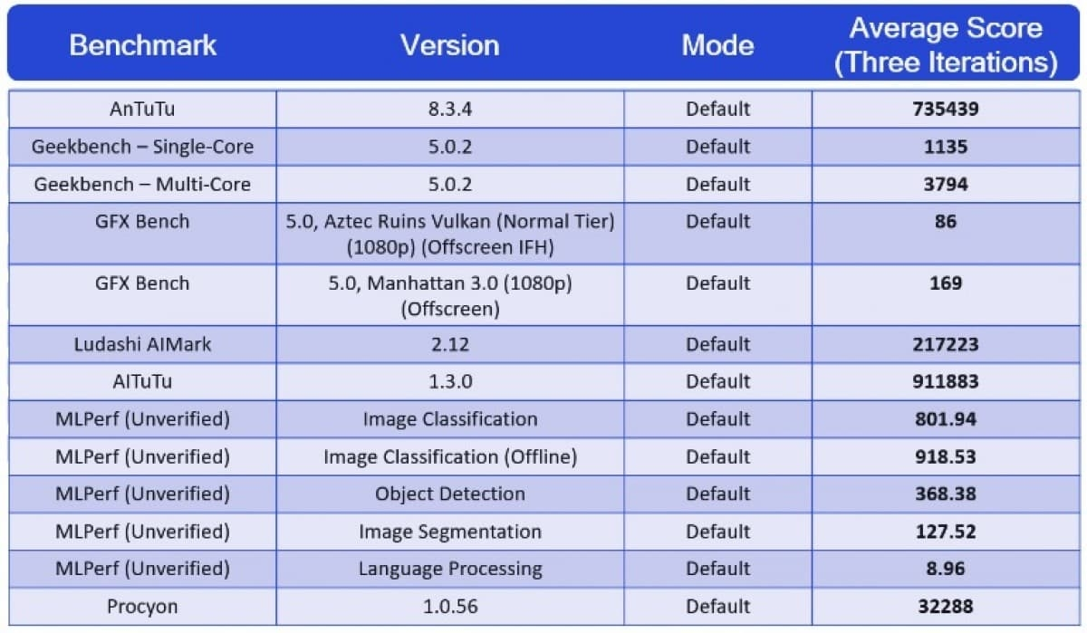 teste benchmark snapdragon 888