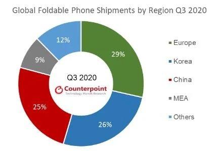 dados de análise do mercado de dispositivos dobráveis
